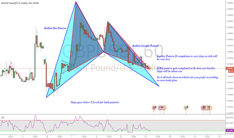 GBPUSD: 2 Patterns in GBPUSD : Bullish Bat and Gartley