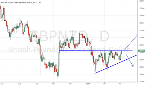 GBPNZD: GBP/NZD crucial resistance level