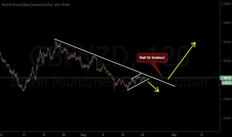 GBPNZD: Move up is coming