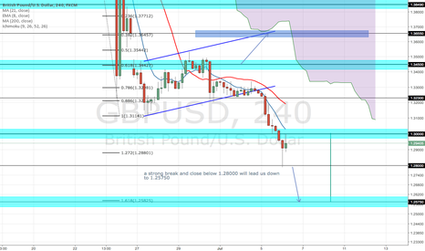 GBPUSD: BEARISH CONTINUATION GBP/USD