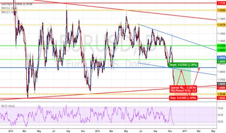 EURUSD: EURUSD : Long positions - Ratio ( 1 : 2.5)