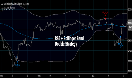 SPX500: Bollinger + RSI, Double Strategy (by ChartArt) v1.1