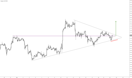 COPPER: Copper Intraday long