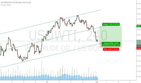 USDWTI: OIL WTI look for long setup, great RR ratio