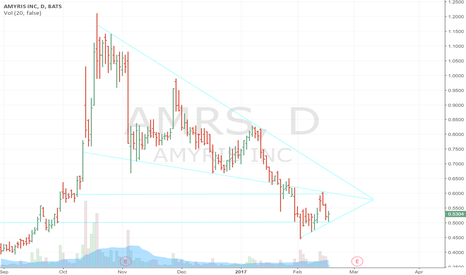 AMRS: Triangle Formed... Watch for Breakout