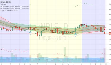 NDLS: Wake me up when NDLS hits my target of $3.47