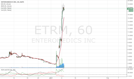 ETRM: Same 3 day pattern, expect the same tomorrow.