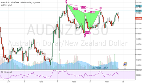 AUDNZD: AUDNZD Bearish Gartley M30