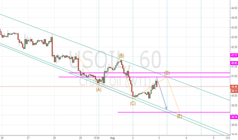 USOIL: Downward spiral