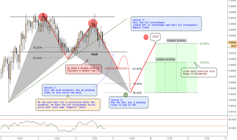 AUDCAD: (1h) Eventual Double top, Bullish Bat Pattern & 2618 @2nd target