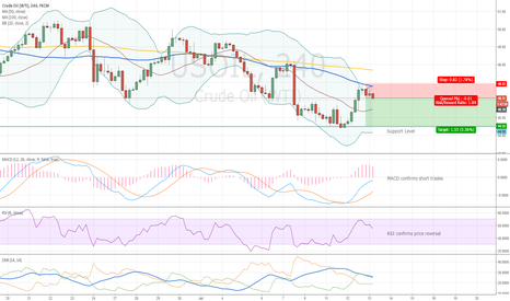 USOIL: Short for WTI
