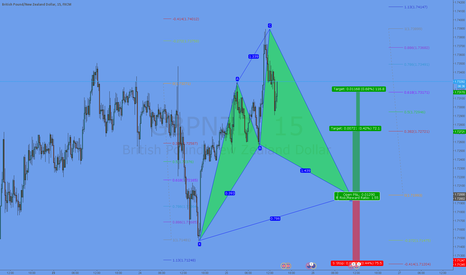 GBPNZD: Potential Cypher Pattern @ 1,7200