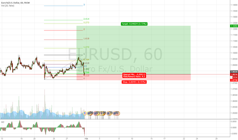 EURUSD: It could be a deep retracement