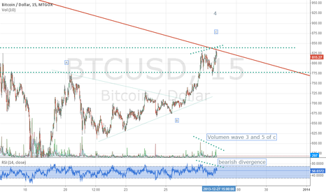 BTCUSD: BTCUSD: Divergence and volume give clues