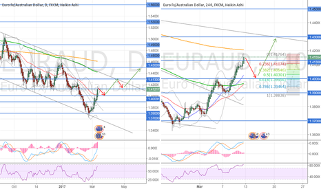EURAUD: Retracement Time