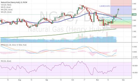 NGAS: NGAS has broken the trend line