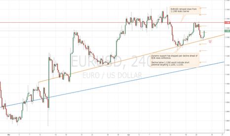EURUSD: Trading EURUSD ahead of ECB news conference