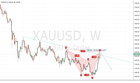 XAUUSD: GOLD may top here