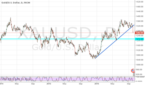 XAUUSD: WHAT A PULLBACK! GOLD COMING BACK INTO THE BUY ZONE