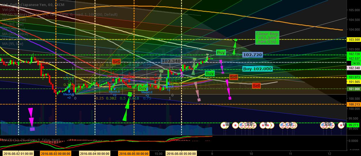 Dollar vs Yen Wait 1H (GoldUp Event)