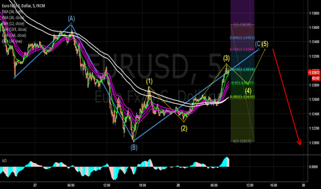 EURUSD: EURUSD 5M wave C ends and collapses