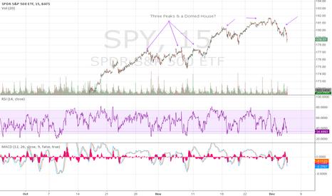SPY: Three Peaks & a Domed House?