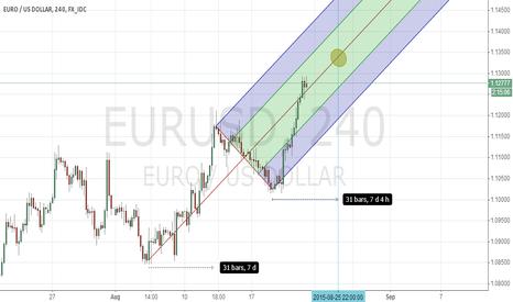 EURUSD: eurusd reverse at the position