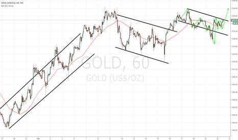 GOLD: GOLD 1H CHART