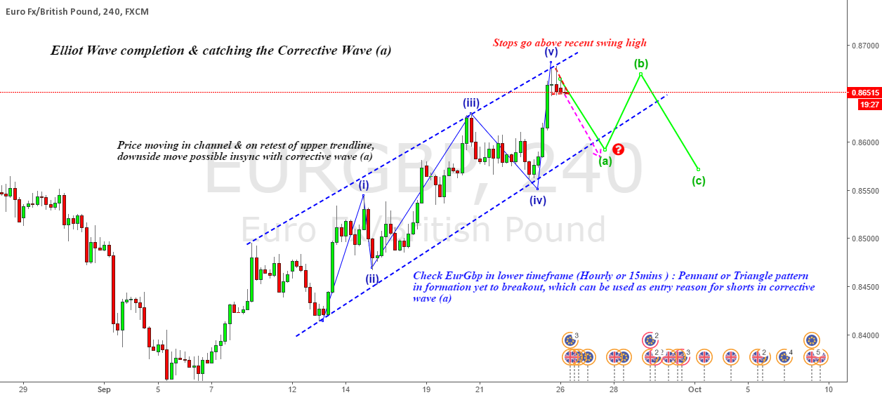 Shorting EURGBP : Simple Wave Counts & Corrective wave Begins !