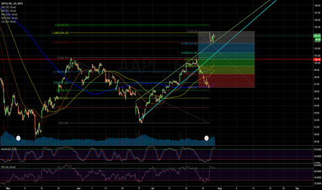 AAPL: Apple Retrace: Power of Fibonacci!?!?