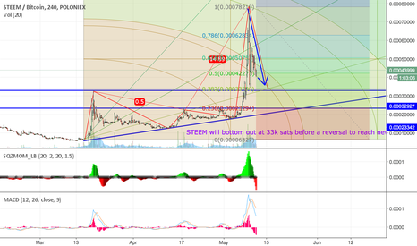 STEEMBTC: STEEM Bottoming Out!