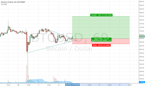 BTCUSD: 2 day rapid rise BTC