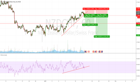 NZDCHF: Triangle Break