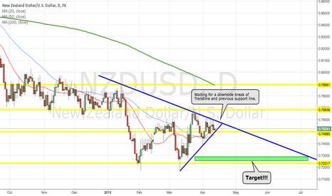 NZDUSD: NZD/USD Potential Short Coming Up!