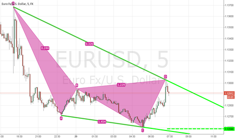 EURUSD: eurusd downward channel est.