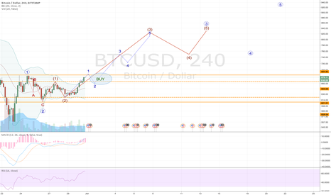 BTCUSD: Bitcoin...still sticking to the plan - almost go time