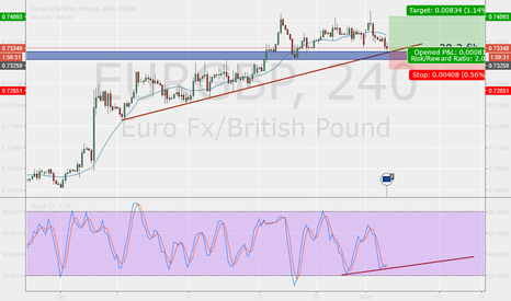 EURGBP: Watch this level