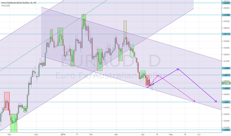 EURAUD: EURAUD daily short downtrend SR and pullbacks