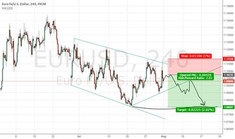 EURUSD: Waiting Ideal Short AREA