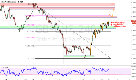 GBPCHF: GBPCHF_New Higher High