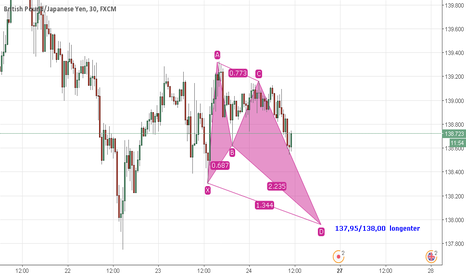 GBPJPY: GBPJPY 30 min. emerging long opportunity