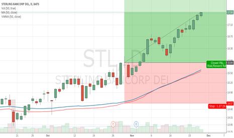 STL: STL starts nice rise