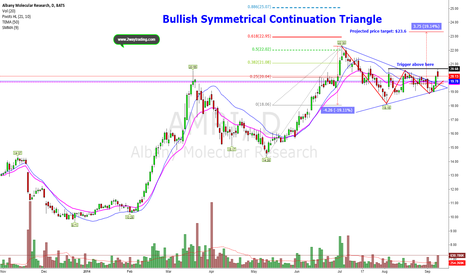 AMRI: Classic Bullish Signal within A tough market