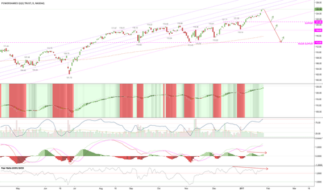 QQQ: may go slightly higher as retail piles in. frothy action up here