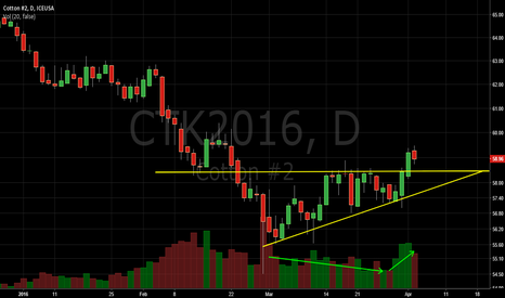 CTK2016: Cotton Ascending Triangle Breakout