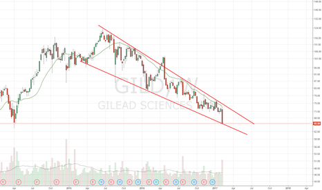 GILD: Time for a bounce?