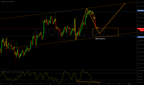 XAUUSD: XAU/USD H1 - Possible bullish ABCD pattern