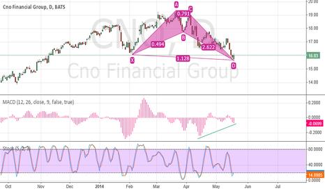 CNO: Alternate Bullish Bat Pattern for CNO