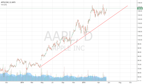 AAPL: 124 would be a great position. holding out hope for that