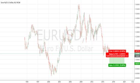 EURUSD: Евро Доллар продажа микростоп